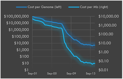 Figure 1: DNA Sequencing Costs (logarithmic scale)