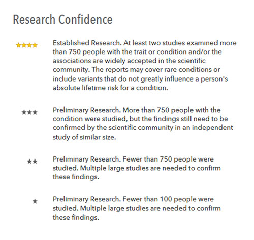 Figure 2: 23andMe Confidence Ratings